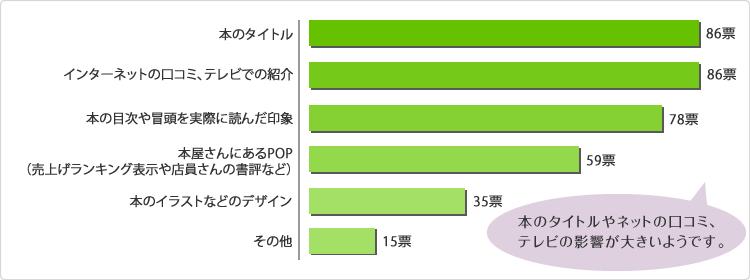 グラフ|本のタイトルやネットの口コミ、テレビの影響が大きいようです。