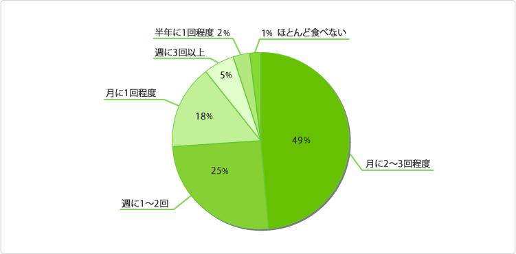 グラフ:どのくらいの頻度でカレーを食べますか?