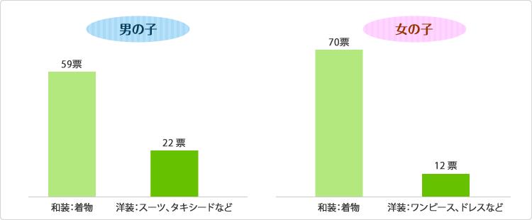 グラフ:七五三の時の子どもの衣装と言えば、和装、洋装のどちらですか?
