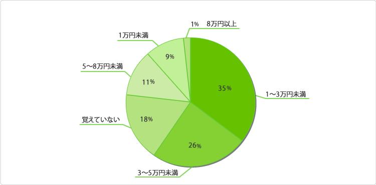 グラフ:七五三にはだいたいどのくらいの費用をかけますか?