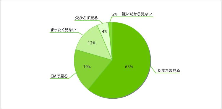 グラフ:テレビショッピングはどの位の頻度で見ますか?
