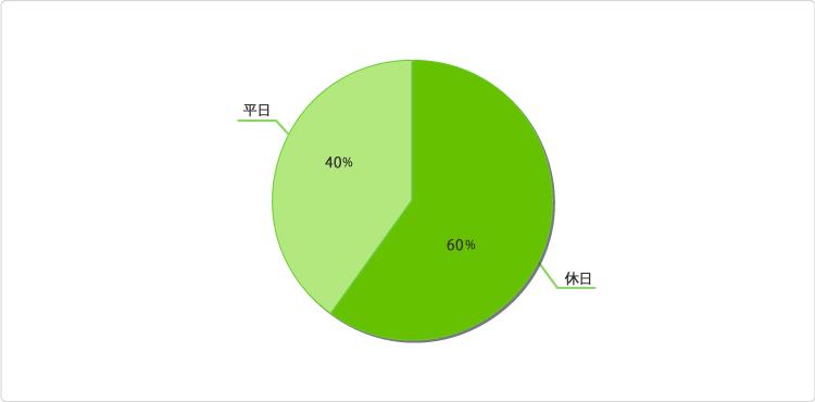 グラフ:テレビショッピングを見る時は、平日と休日のどちらが多いですか?