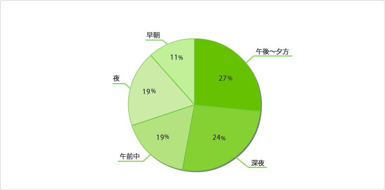 グラフ:時間帯はいつが多いですか?