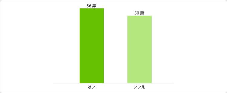 グラフ:実際にテレビショッピングで商品を購入したことはありますか?