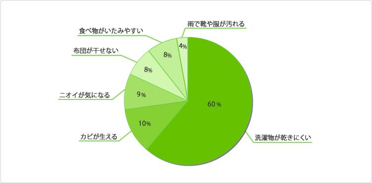 グラフ:梅雨どき、家事の一番の悩みは何ですか?
