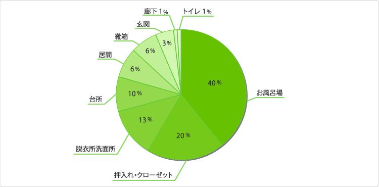 グラフ:家の中で湿気が気になる場所はどこですか?