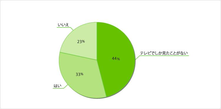 グラフ:隅田川花火大会へ行ったことがありますか?