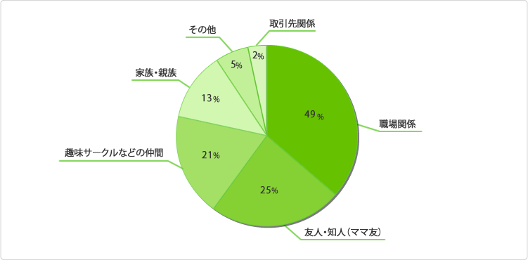 グラフ:今年の忘年会はどのようなつながりのグループで行いますか?