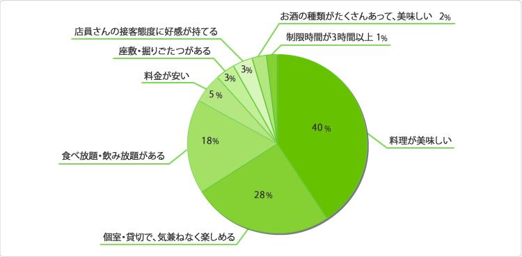 グラフ:忘年会を開催するお店で一番期待していることはなんですか?