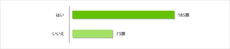 グラフ:年末・年始に帰省した際に、お正月用のお土産(お年賀)を購入しますか?