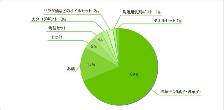 グラフ:お正月のお土産(お年賀)はどんなものを贈ることが多いですか?