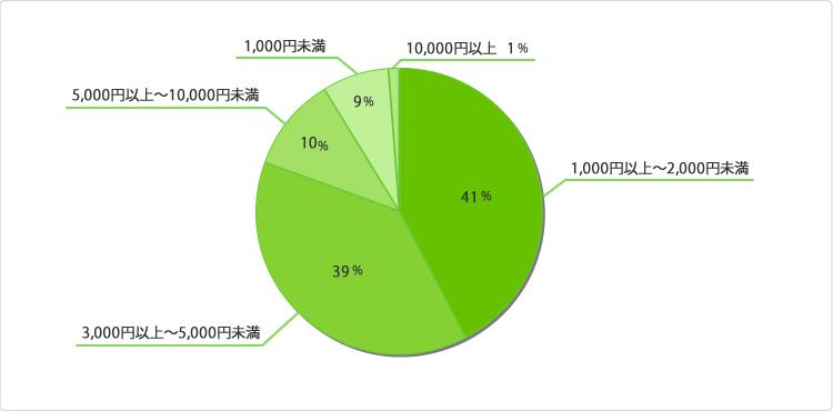 グラフ:お正月に贈るお土産(お年賀)の予算はいくらぐらいですか?
