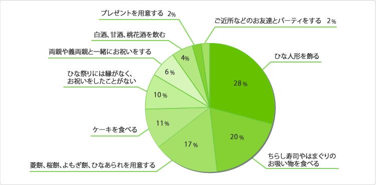 グラフ:ひな祭り(桃の節句)はどんなお祝いをしますか?または過去にしましたか?(複数回答可)
