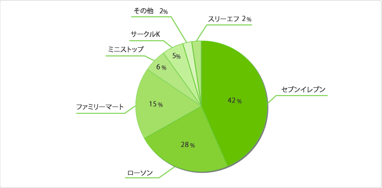 グラフ:あなたのお気に入りのコンビニはどこですか?