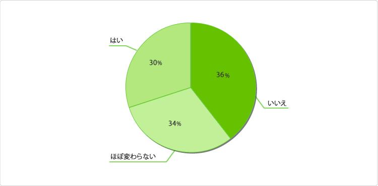 グラフ:転職前より収入が上がりましたか?