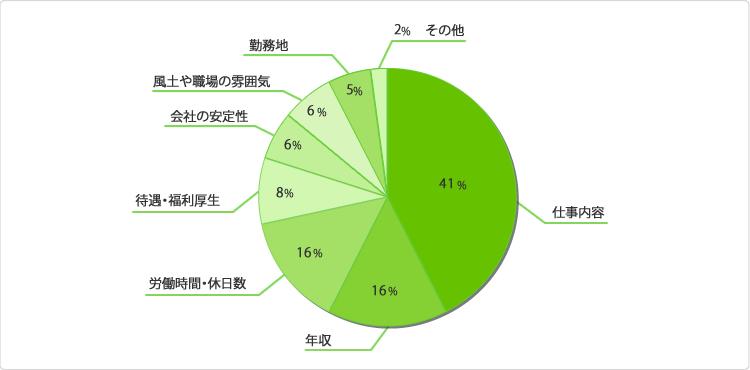 グラフ:転職の際、重視することは何ですか?